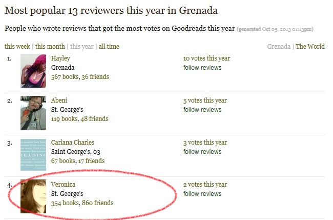 GoodReads Reviewer Rating